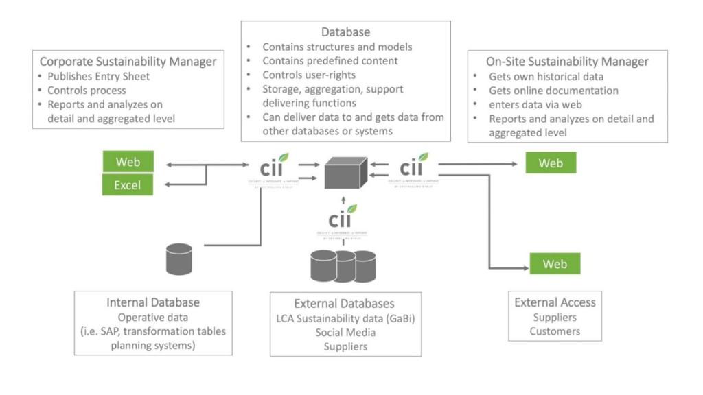 Sustainability data management with cii